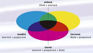Míchání barev praha